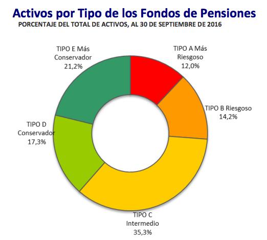 Activos por tipo de los fondos de pensiones