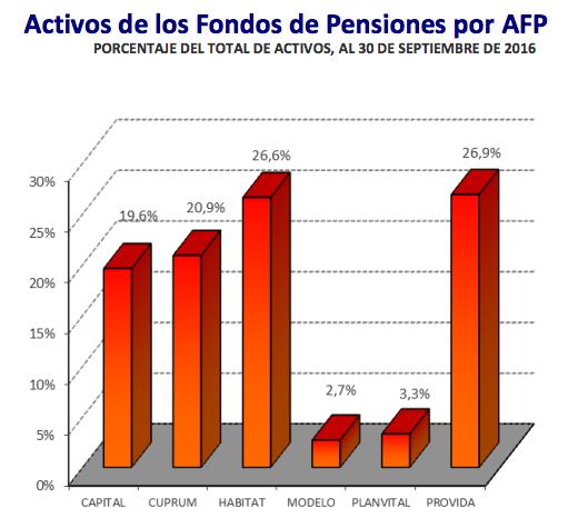 Ranking AFP Octubre: Activos de los fondos de pensiones