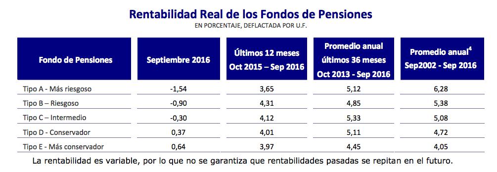 Ranking AFP Octubre 2016: Rentabilidad real del mes de septiembre de 2016