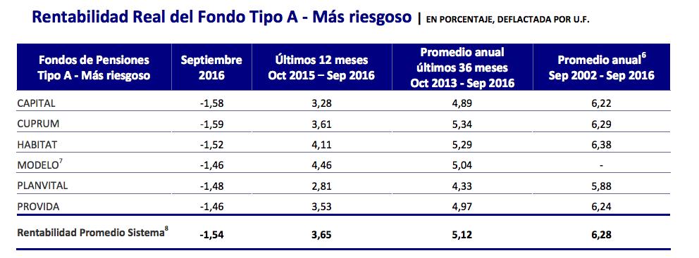 Ranking AFP Octubre 2016: Rentabilidad Fondo Tipo A