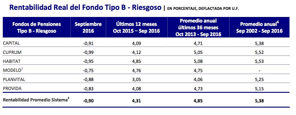 Ranking AFP Octubre 2016: Rentabilidad Fondo Tipo B