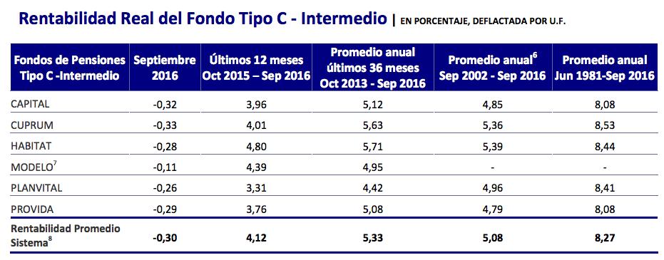 Ranking AFP Octubre 2016: Rentabilidad Fondo Tipo C