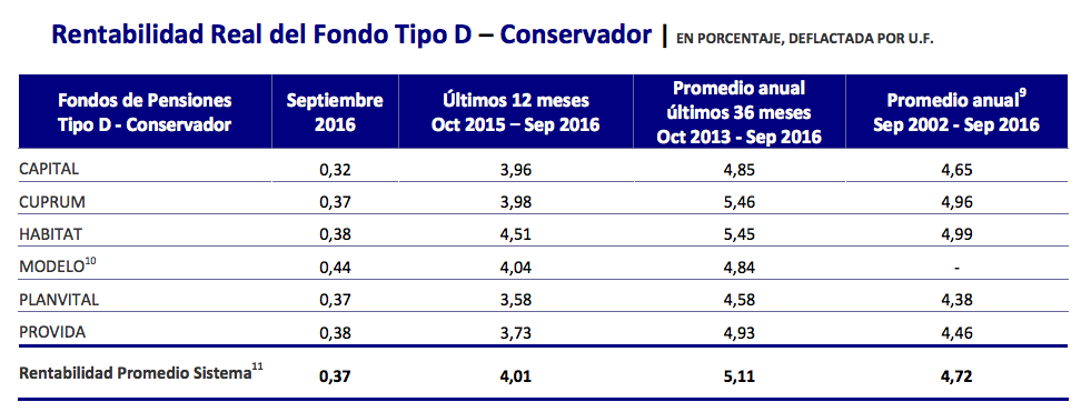 Ranking AFP Octubre 2016: Rentabilidad Fondo Tipo D
