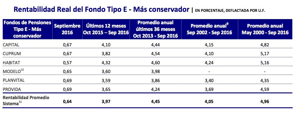 Ranking AFP Octubre 2016: Rentabilidad Fondo Tipo E