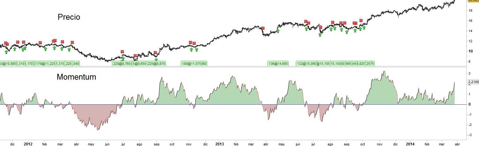 Interpretación del indicador Momentum