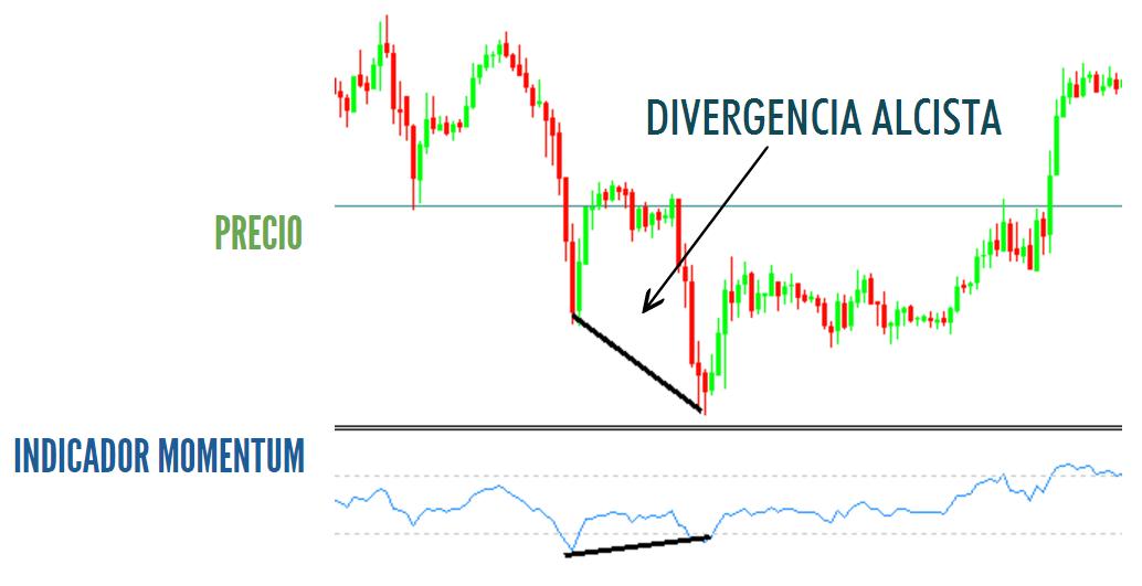 Divergencias en el indicador momentum