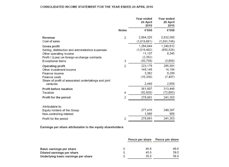 Consolidated Income