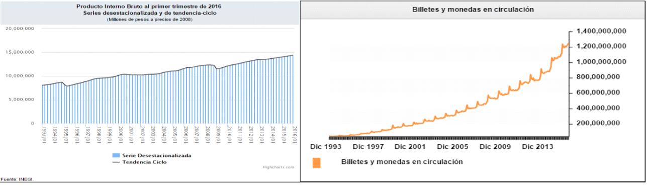 Relación entre la inflación, el circulante y el PIB