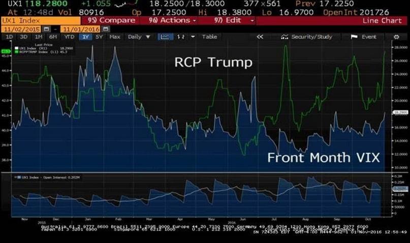Trump vs Clinton Aumenta volatilidad