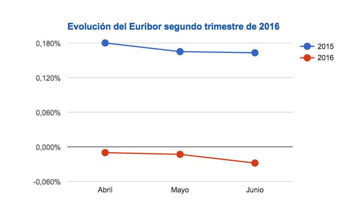 Euribor segundo trimestre 2016