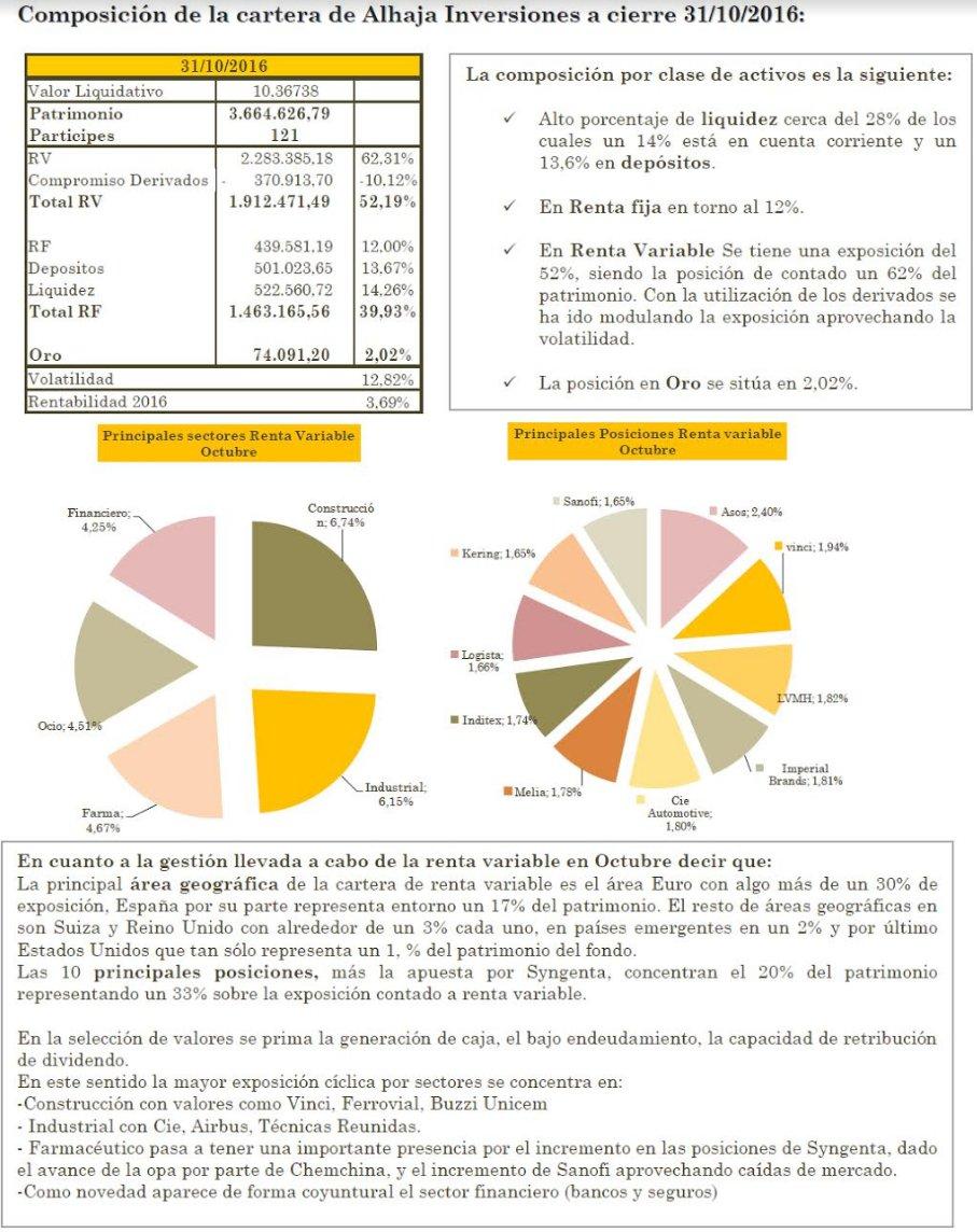 Alhaja Inversiones Octubre rentabilidad