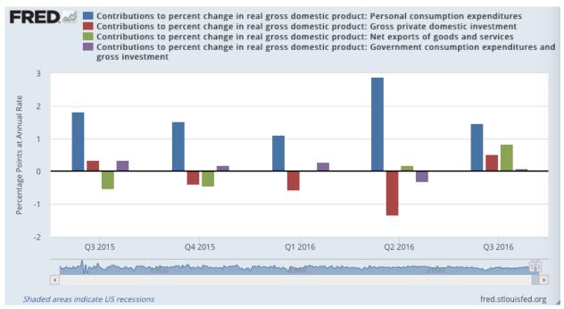 Wertefinder GDP