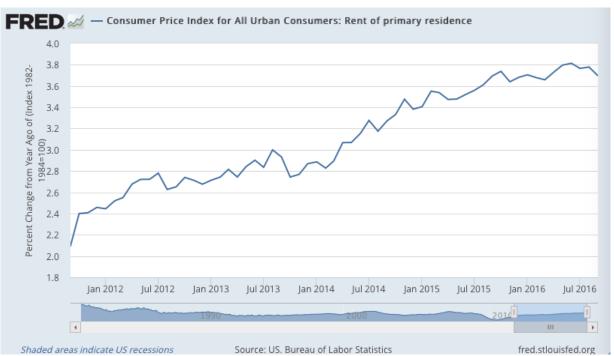 WerteFinder Consumer Price Index