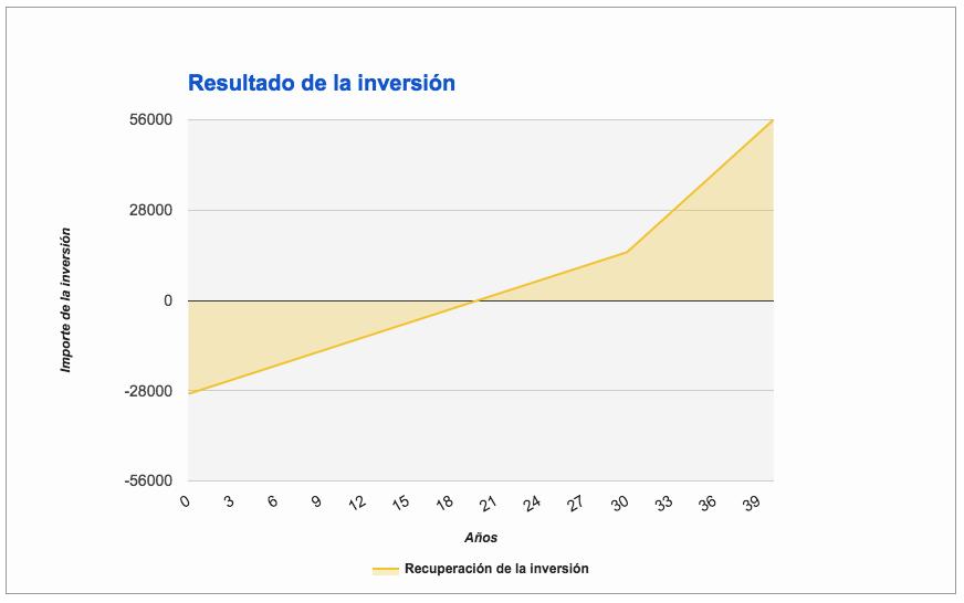 Gráfico rentabilidad inversión en vivienda