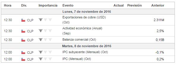 calendario económico Chile
