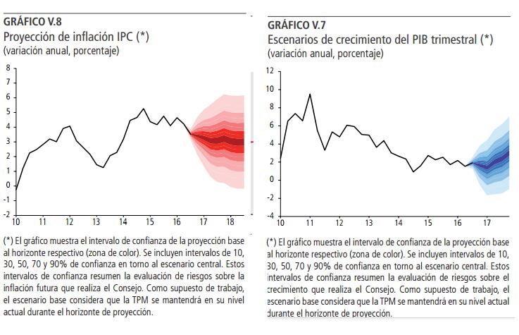 Proyecciones Banco central