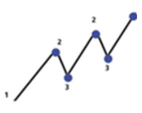 Cómo operar una tendencia según análisis técnico: Tipos de tendencia