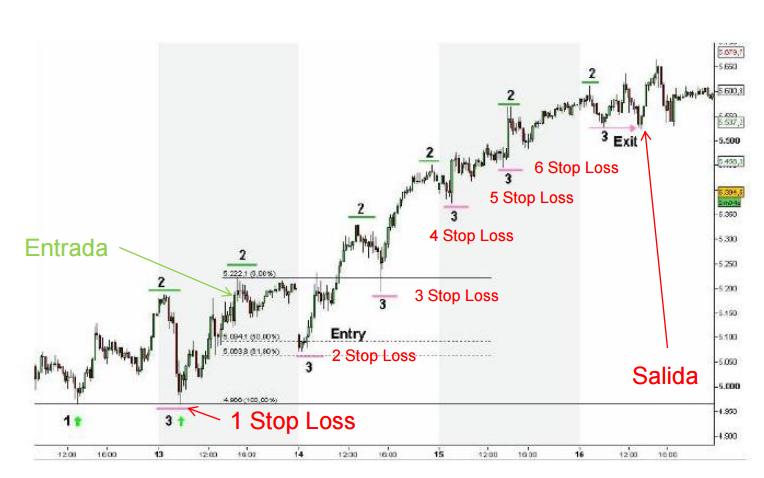 Pasos para operar una tendencia según análisis técnico: Ejemplo
