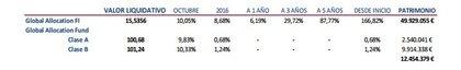 Evoluci%c3%b3n valor liquidativo foro