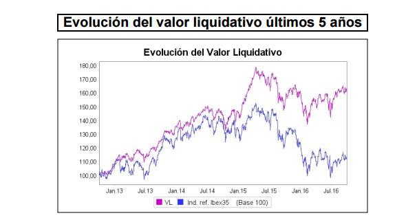 Evolución del Valor Liquidativo
