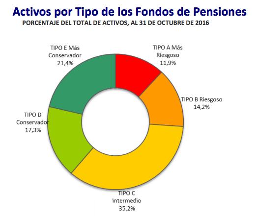 Rentabilidad AFP: Activos por Tipo de los Fondos de Pensiones