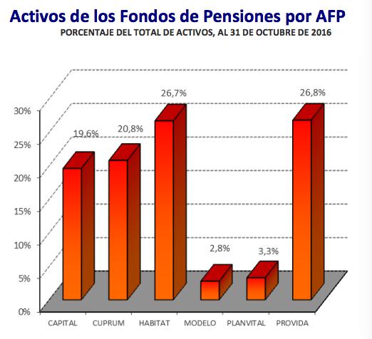 Rentabilidad AFP: Activos de los Fondos de Pensiones por AFP