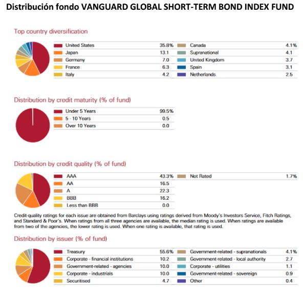 Distribución fondo Vanguard