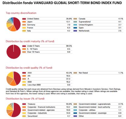 Distribucion fondo vanguard foro