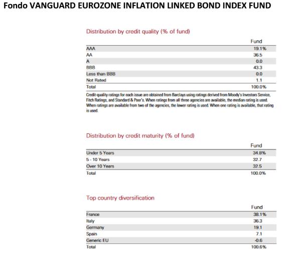 Vanguard Eurozone
