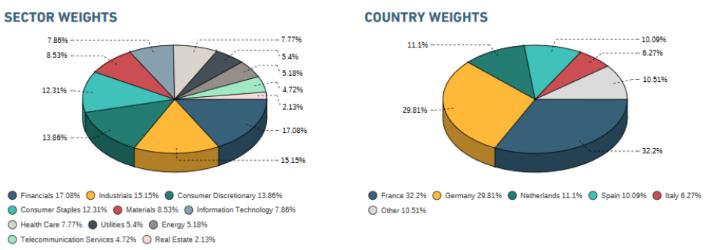 MSCI Europe Index