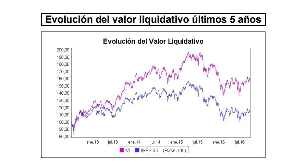 Evolución Valor Liquidativo Bankinter
