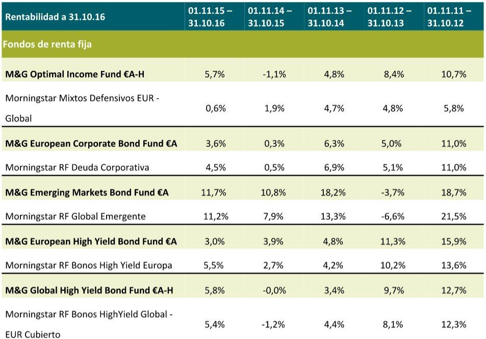Rentabilidades fondos M&G
