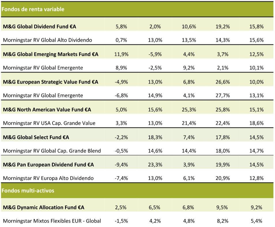 Rentabilidad Fondos M&G tercer trimestre