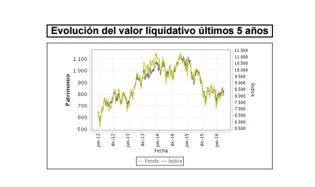 Evolución Valor Liquidativo Bankia