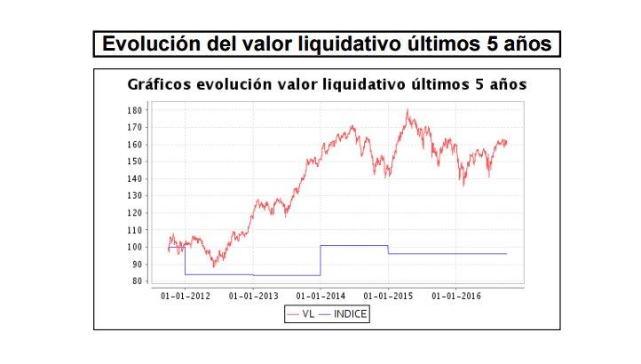 Bestinver Valor Liquidativo