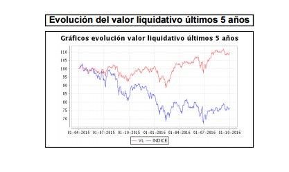 Evolución Valor Liquidativo Magallanes