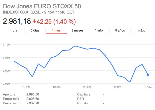Euro Stoxx 50 noviembre 2016