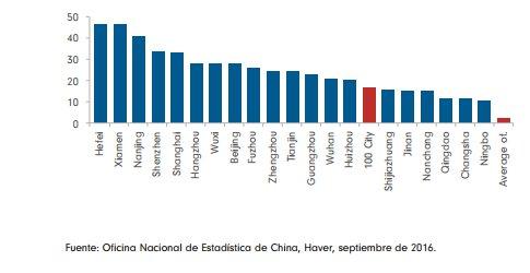 Aumento del precio de la vivienda en china