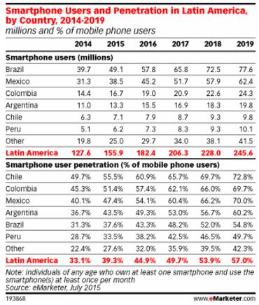 Tendencias penetración móvil 2014-2019