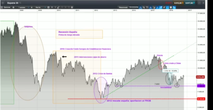 Entorno macroeconómico y políticas de los bancos centrales