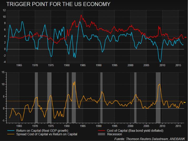 Fuerte corrección en el mercado global de deuda