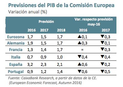 Caixabank pib eurozona foro