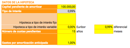 Datos hipoteca foro