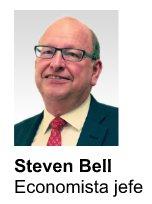 Steven Bell, BMO Global Asset Management