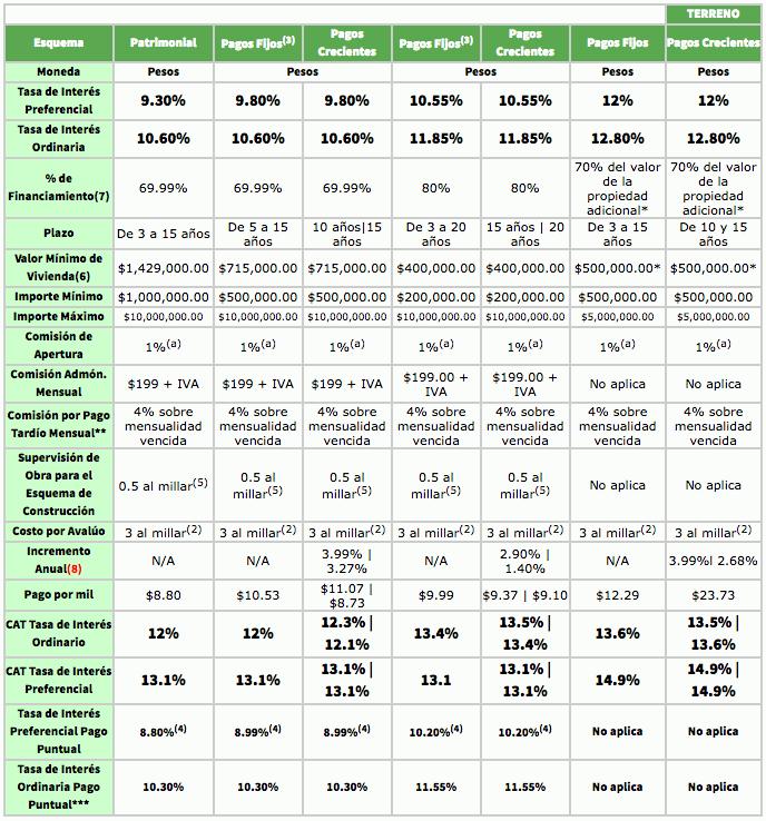 Condiciones crédito hipotecario afirme 2017