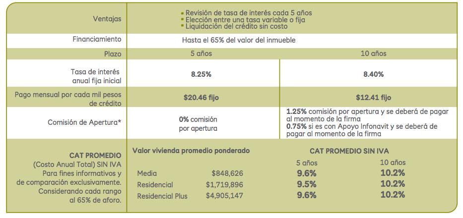 Scotiabank:comisiones y tarifas