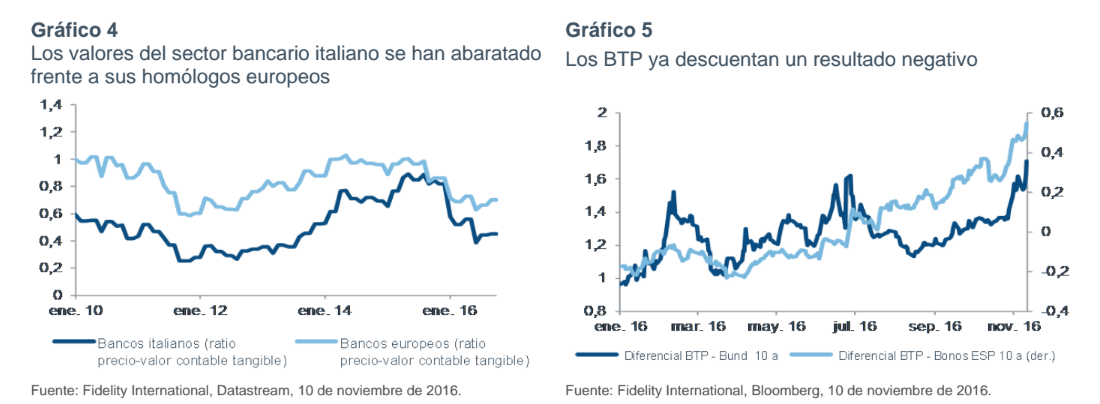 referéndum italiano bancos