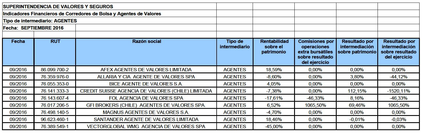 Mejores agentes de valores Chile 2017: Datos actualizados
