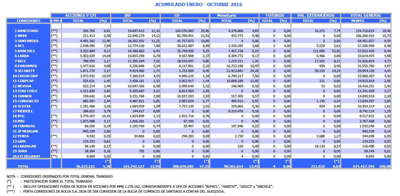 Mejores Corredores de Bolsa de Chile 2017: Información Actualizada