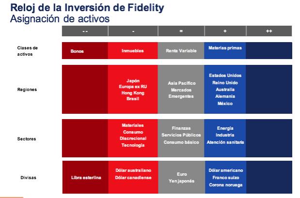 reloj inversion fidelity